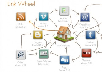 The Modern Mentality of Link Builders in Competitive Niches