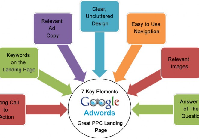 7 Key Elements Of A Great PPC Landing Page